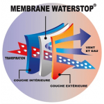 Waterstop Xtra-light Technology®