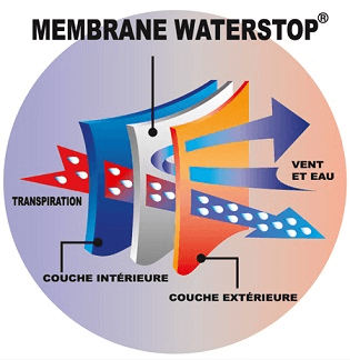 Waterstop® polaire Technology