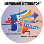 Waterstop® light Technology